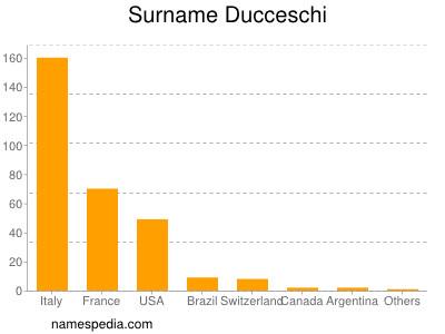 Surname Ducceschi
