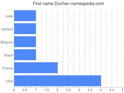 Given name Duchan