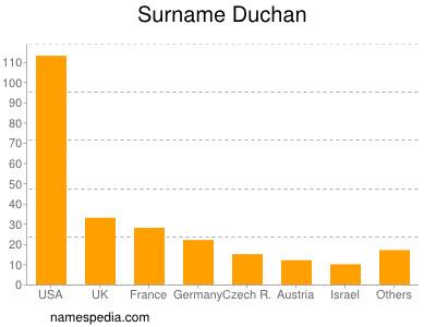 Surname Duchan