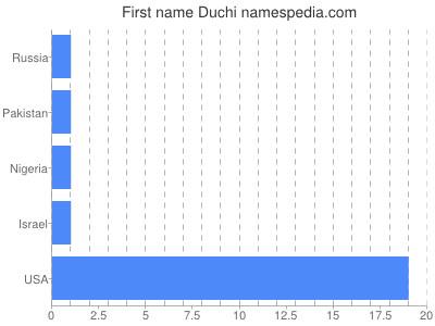 Given name Duchi
