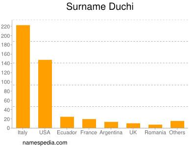 Surname Duchi