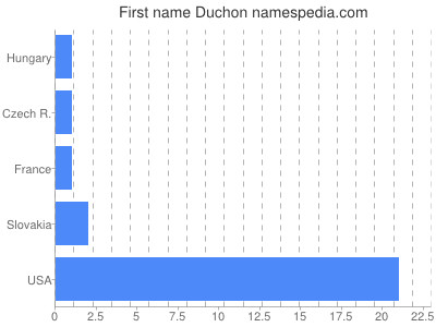 Given name Duchon