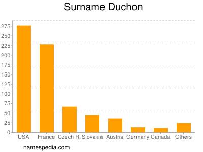 Surname Duchon