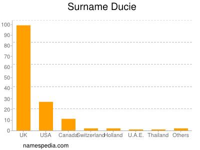 Surname Ducie