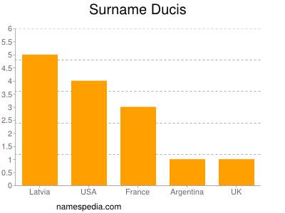 Surname Ducis