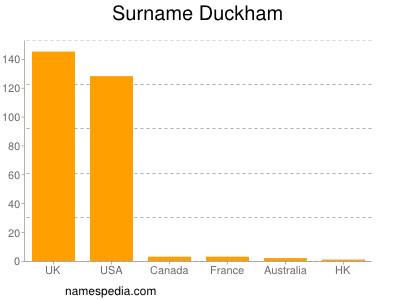 Surname Duckham