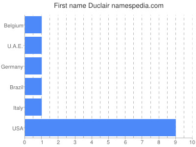 Given name Duclair