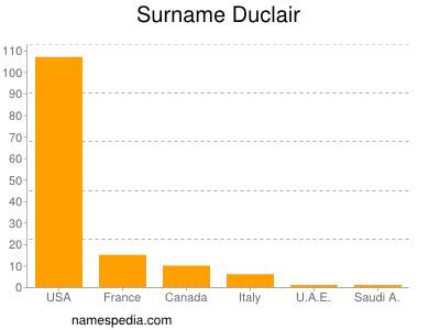 Surname Duclair