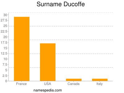 Surname Ducoffe