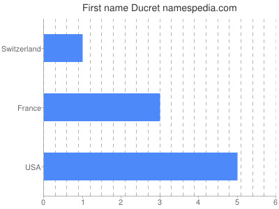 Given name Ducret