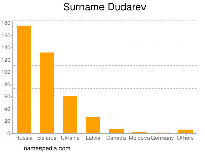 Surname Dudarev