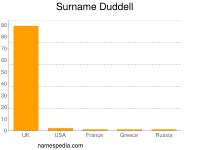 Surname Duddell