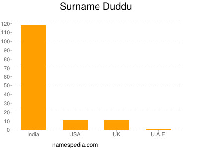 Surname Duddu