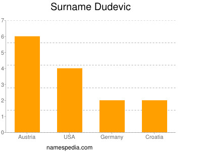 Surname Dudevic