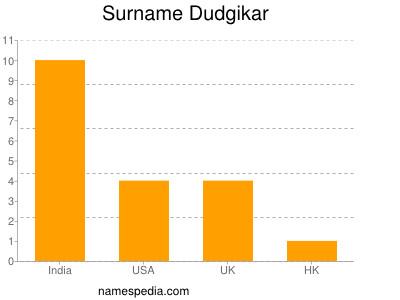 Surname Dudgikar
