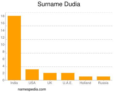 Surname Dudia