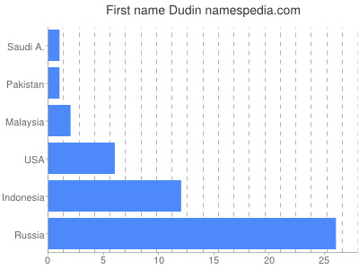Given name Dudin