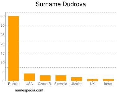 Surname Dudrova