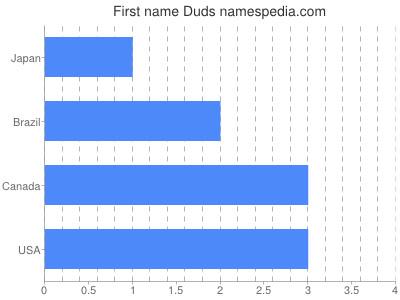Vornamen Duds