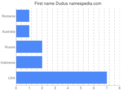 Given name Dudus