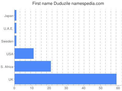Given name Duduzile