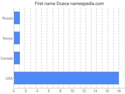 Given name Duece