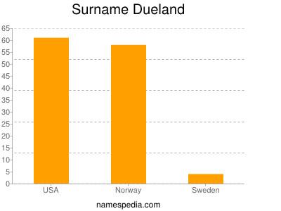 Surname Dueland