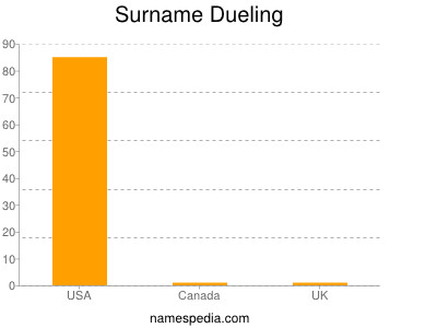 Surname Dueling