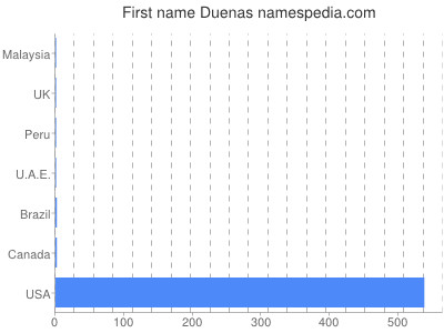 Given name Duenas