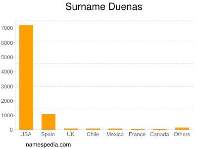 Surname Duenas