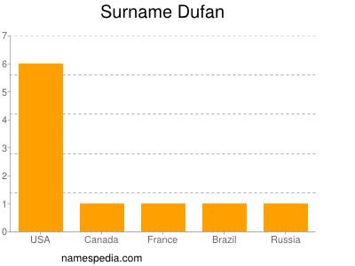 Surname Dufan