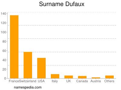 Surname Dufaux