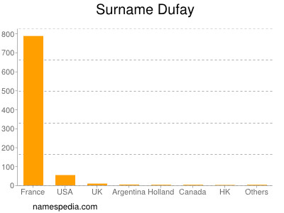 Surname Dufay