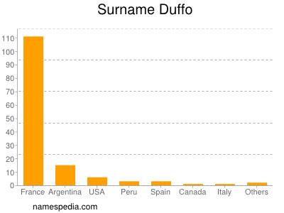 Surname Duffo