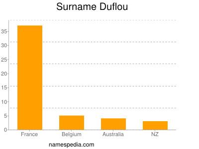 Surname Duflou