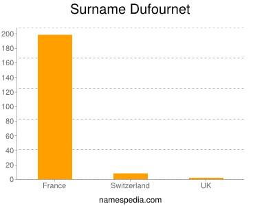 Surname Dufournet