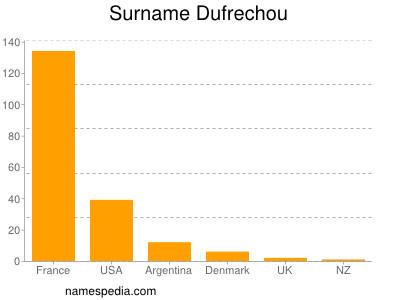 Surname Dufrechou