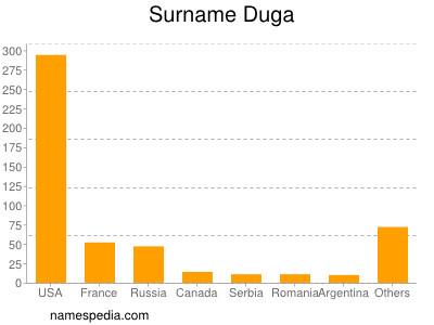 Surname Duga