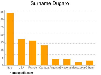 Surname Dugaro