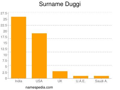 Surname Duggi