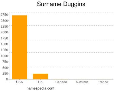 Surname Duggins