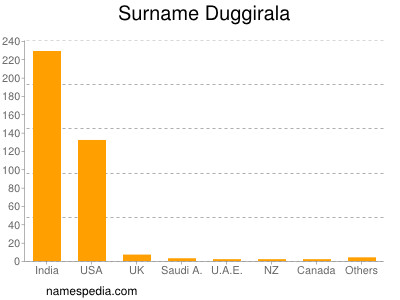 Surname Duggirala
