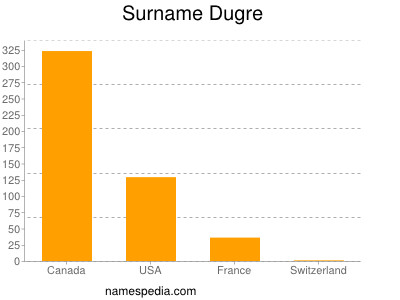 Surname Dugre