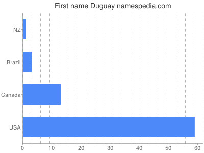 Given name Duguay