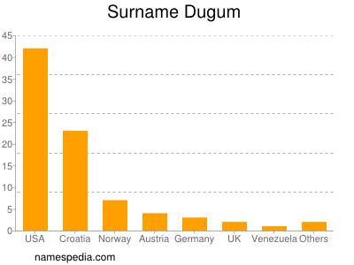 Surname Dugum