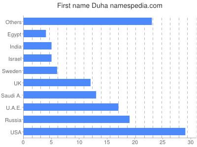 Given name Duha