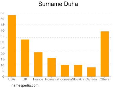 Surname Duha