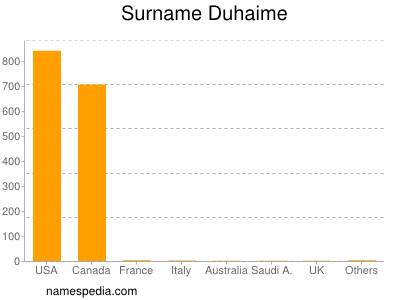 Surname Duhaime