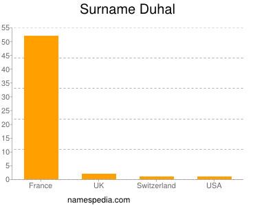 Surname Duhal