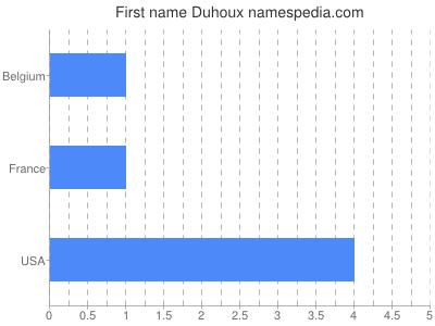 Given name Duhoux
